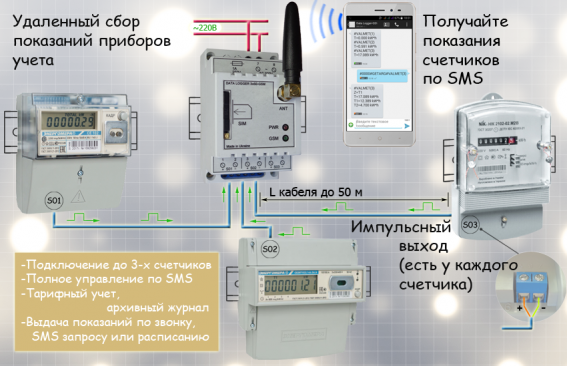 data logger 3xs0-gsm+sph+sch (frontal)